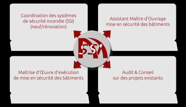Schéma coordination SSI, Assistant Maître d'Ouvrage mise en sécurité des bâtiments, Maîtrise d'Oeuvre d'exécution de mise en sécurité des bâtiments, Audit & Conseil sur des projets existants